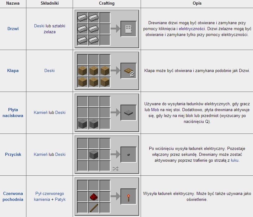 jak zrobić klape w minecraft