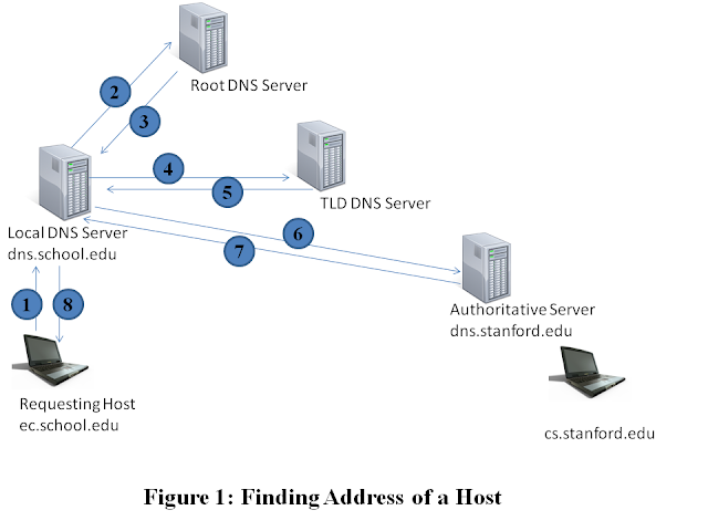 IP addresses of DNS servers