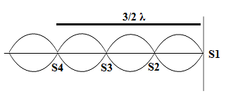 Menentukan letak simpul gelombang stasioner
