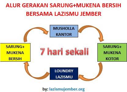 Sarung & Mukenah Bersih