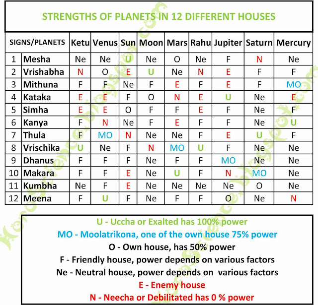 Strengths of Planets in 12 houses