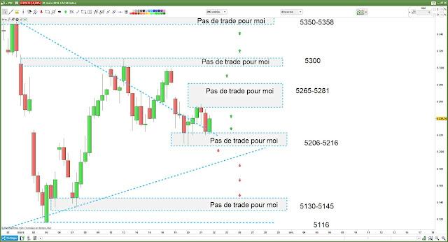 matrice de trading pour jeudi [22/03/18]