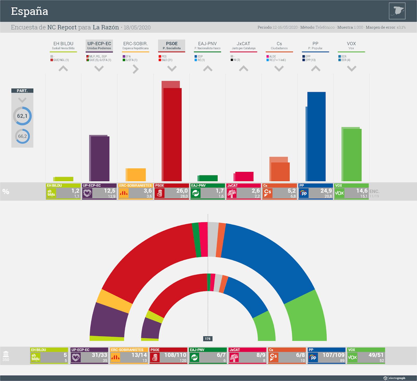 Gráfico de la encuesta para elecciones generales en España realizada por NC Report para La Razón, 18 de mayo de 2020
