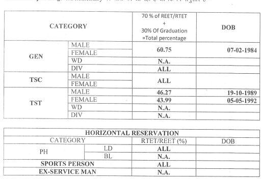 image : Rajasthan 3rd Grade Teacher Cut-Off Marks - TSP Level-II English 2016 (Revised) 2017 @ TeachMatters