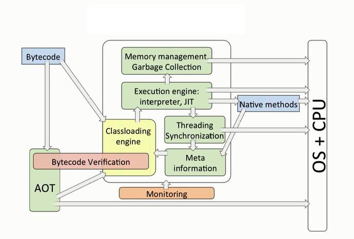 Java España: Anatomía de la máquina virtual Java (JVM)