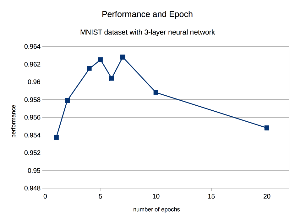 Make Your Own Neural Network: Improving Neural Network