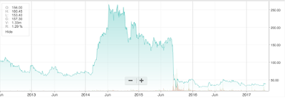 Amtek Auto Stock's Five Year Price Graph