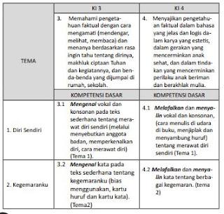 KI-KD K 13 Bahasa Sunda SD/MI Kelas I, https://bloggoeroe.blogspot.com/