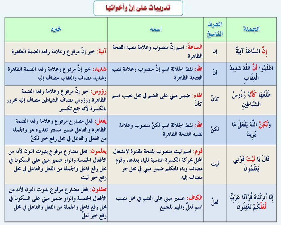 بالصور قواعد اللغة العربية للمبتدئين , تعليم قواعد اللغة العربية , شرح مختصر في قواعد اللغة العربية 66.jpg