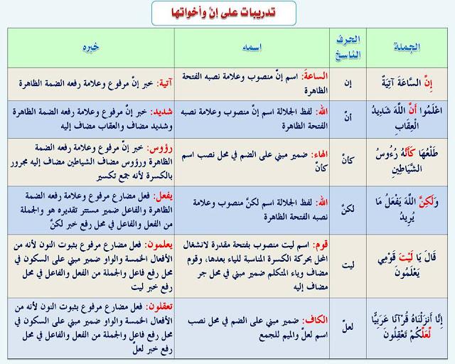 """انفراد.... كل قواعد اللغة العربية لطلاب """"ابتدائي - اعدادي - ثانوي"""" في صورة لوحات مبسطة مع الشرح والتدريبات 66"""