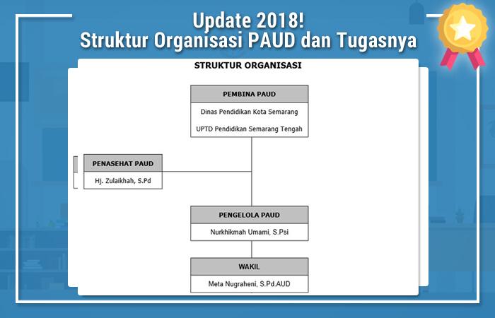 Struktur Organisasi PAUD dan Tugasnya