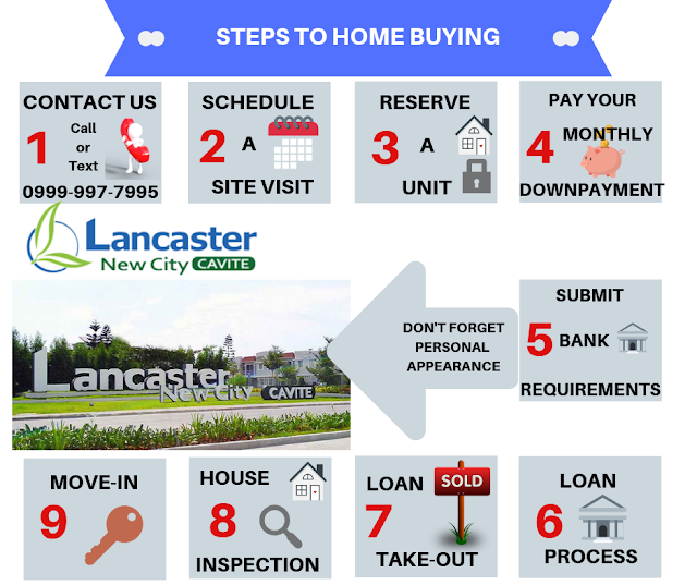 Steps to home buying in Lancaster New City Cavite