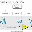 Attenuation vs Distortion !