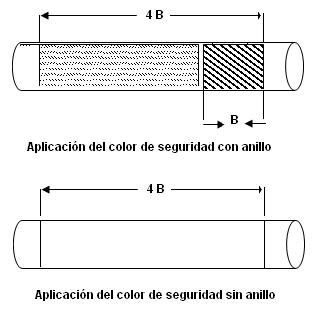 Codificación de tuberías en planta industriales.