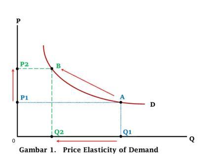 Elastisitas Harga (Price Elasticity of Demand) - www.ajarekonomi.com