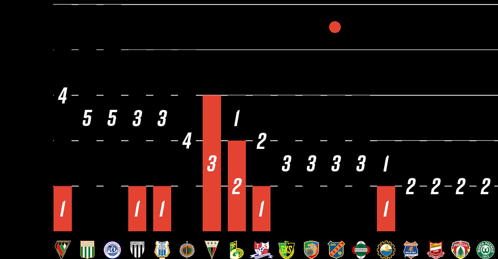 Liczba młodzieżowców w klubach, którzy wystąpili w pierwszych pięciu kolejkach Fortuna 1 Ligi<br><br>Źródło: Opracowanie własne na podstawie 90minut.pl<br><br>graf. Bartosz Urban