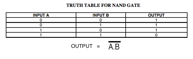 TRUTH+TABLE+FOR+NAND+GATE.png4 Input Or Gate Truth Table