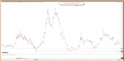 IGLD chart