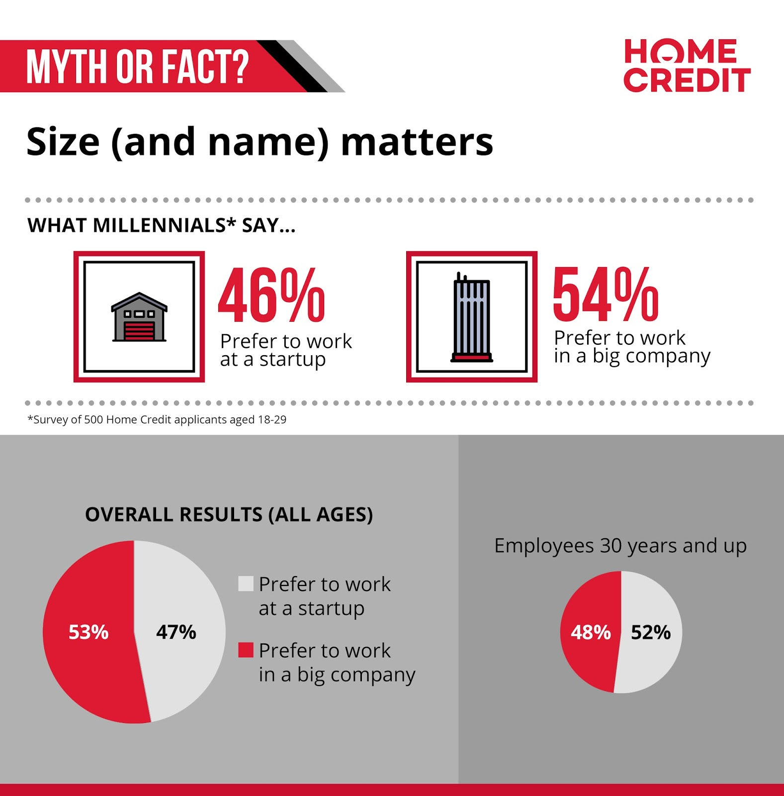 Myth or fact: size (and name) matters