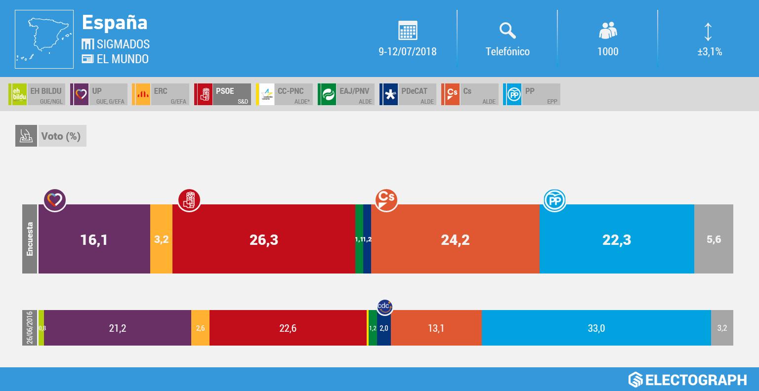 Gráfico de la encuesta para elecciones generales en España realizada por SigmaDos para El Mundo en julio de 2018