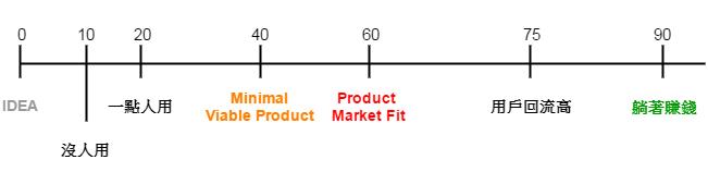 產品級距表