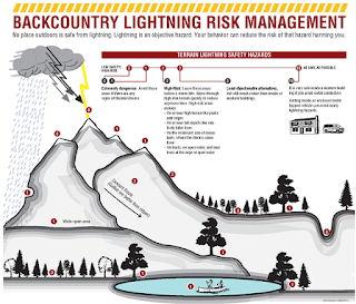 https://gacc.nifc.gov/gbcc/dispatch/wy-tdc/documents/information/education-prevention/backcountry_lightning_opt.pdf