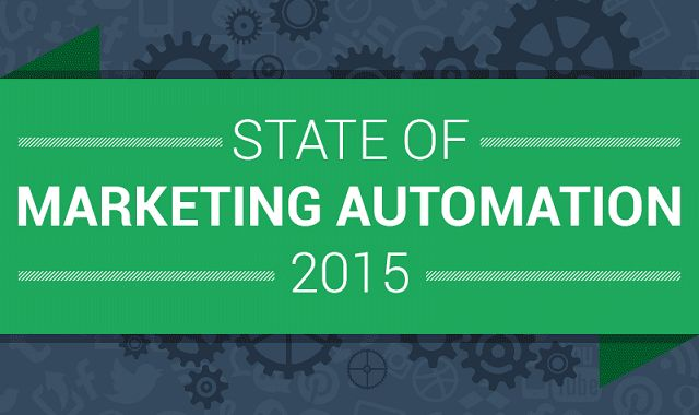 State of Marketing Automation 2015