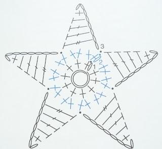 diagramme étoile en crochet