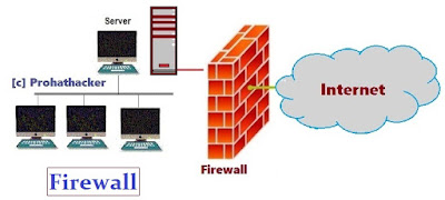 What is Network Devices - Firewall