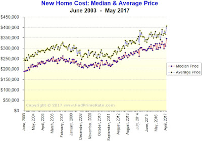 Chart: Cost of A Newly Built Home, USA - May 2017