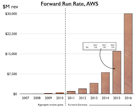 AWS and Gross Margin.