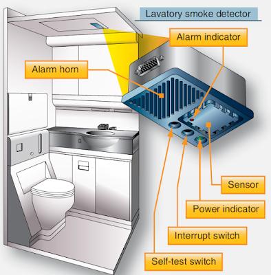 Detecció de foc als lavabos dels avions