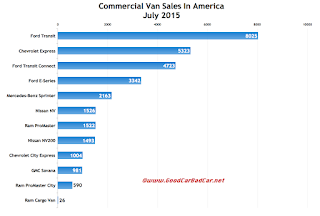 USA commercial van sales chart July 2015