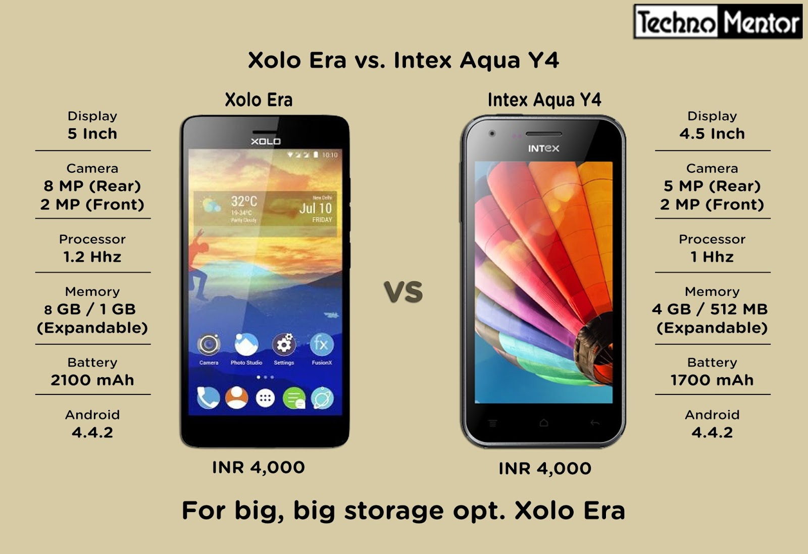 The Techno Mentor: Xolo Era with its double RAM beats Intex Aqua Y4