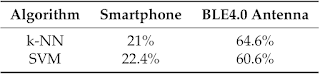 Comparación Smartphone/antena