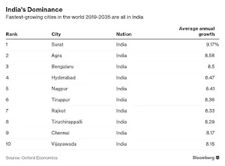 World's fastest growing cities: All top 10 are from India
