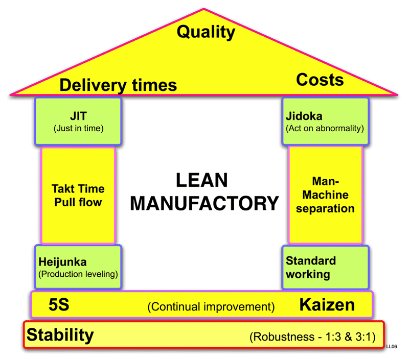 implementation of lean manufacturing tools in focusing garments