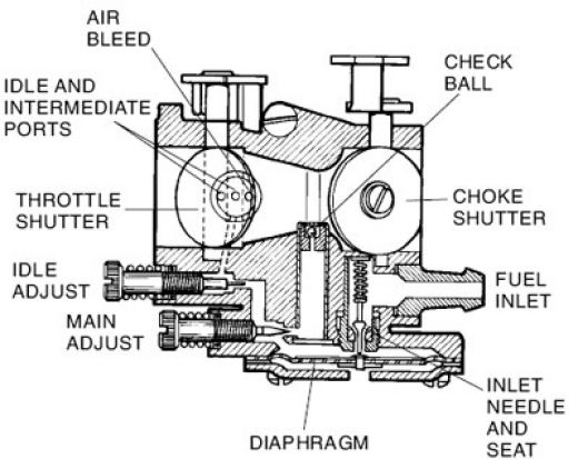 marine engineering Dave: Carburetor