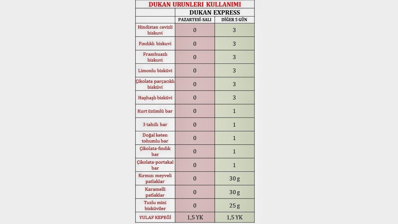 Dukan diyeti hataları