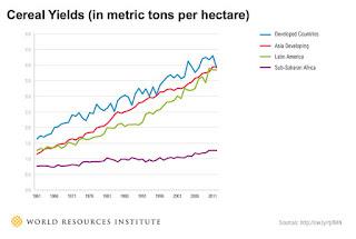 Wereldwijde graan productie per ha