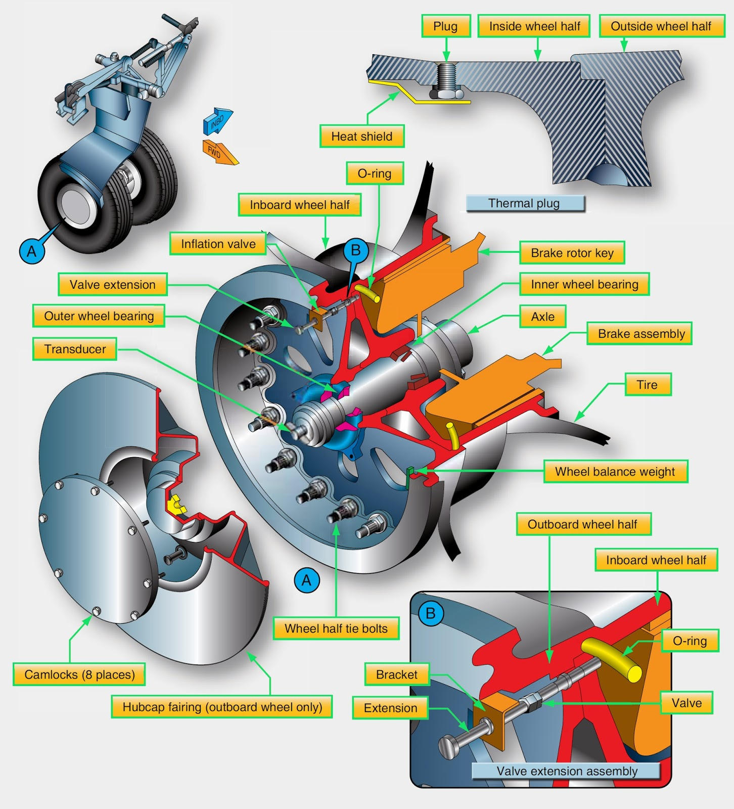 modern aircraft brakes As well as heavy servicing equipment, today's modern aircraft wheels and brakes  also require increasingly intricate equipment to ensure their serviceability.
