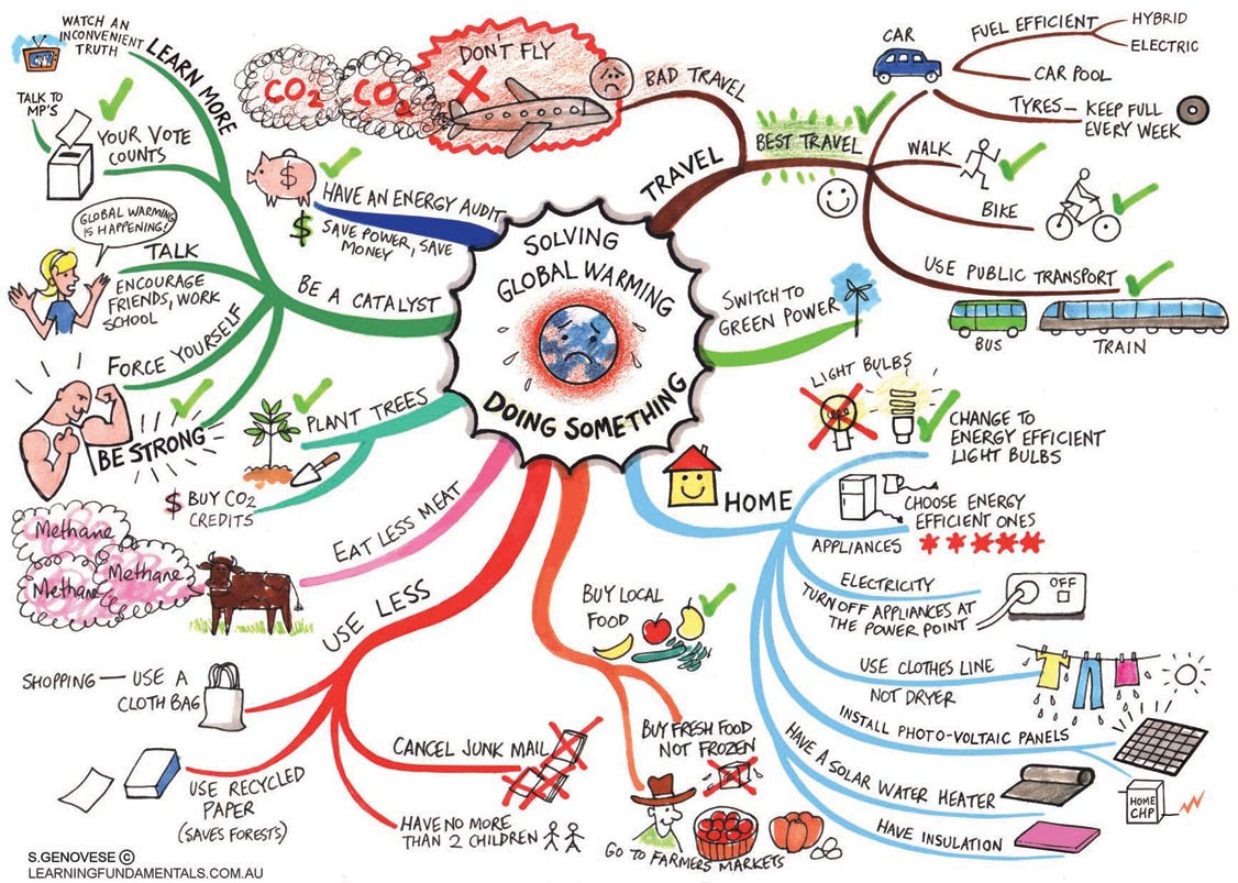Little on a Little: Some Examples of Mind Maps & a Rubric