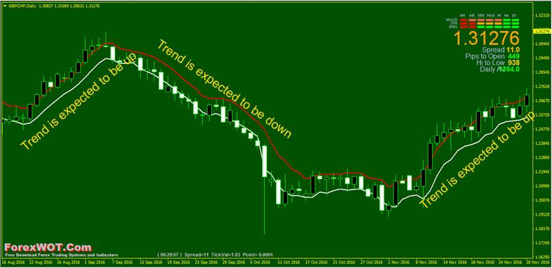 Trend-Reversal-5-EMA
