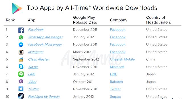 10 aplikasi serta game android terpopuler