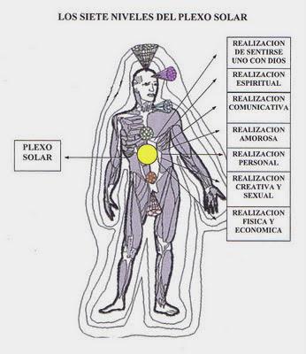 figura humana color gris indicando plexo solar en amarillo y sus niveles de realización