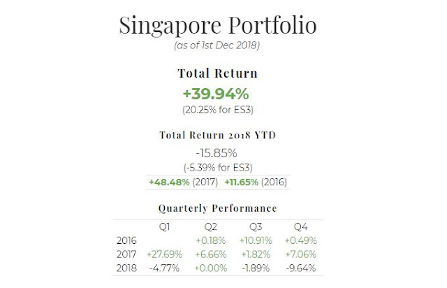 November 2018 Singapore Portfolio Performance Report. Overall = +39.94%, YTD -15.85%, Q4 -9.64%
