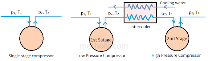 Quick Difference between Single Stage and Multi-Stage Compressor
