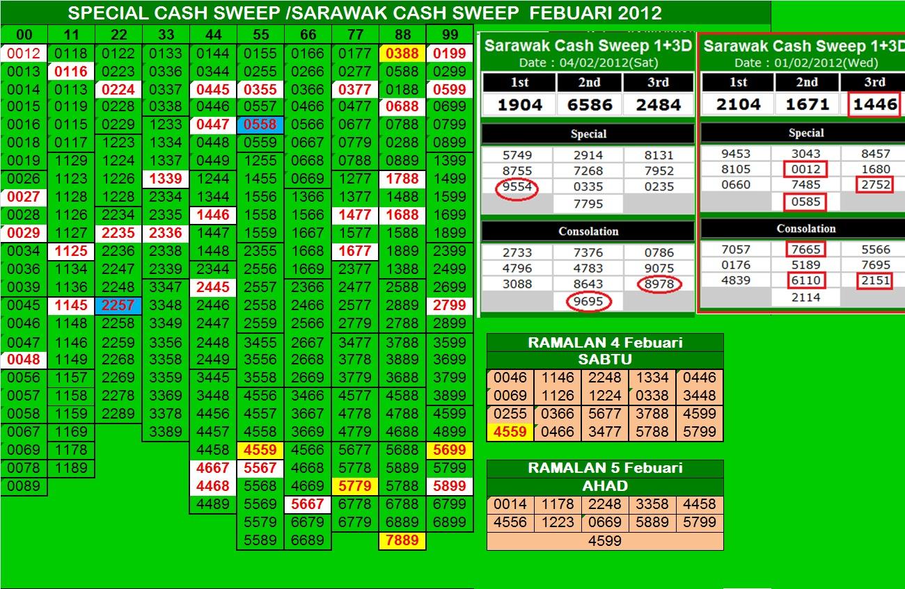 FORECAST LIDASSCAN: Sarawak Cash Sweep Results 875/12 4