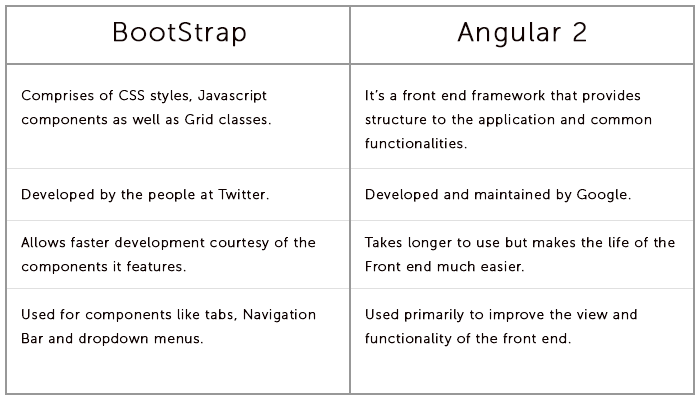 Bootstrap and Angular 2 similarities