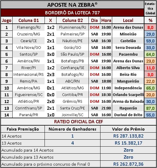 LOTECA 707 - RESULTADOS / RATEIO OFICIAL 01